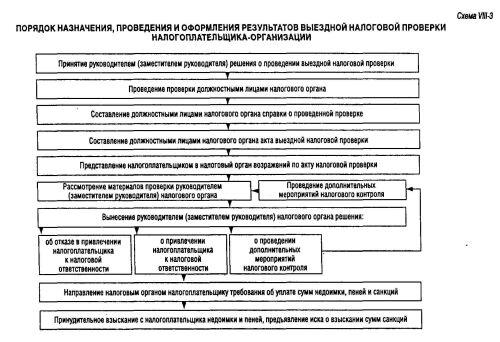 Должностная Инструкция Налогового Инспектора Выездных Проверок