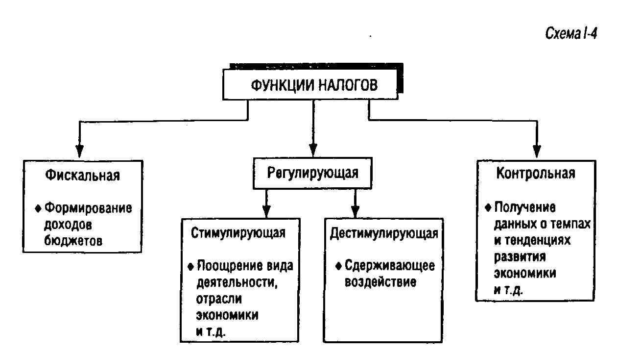 Налоги схемы