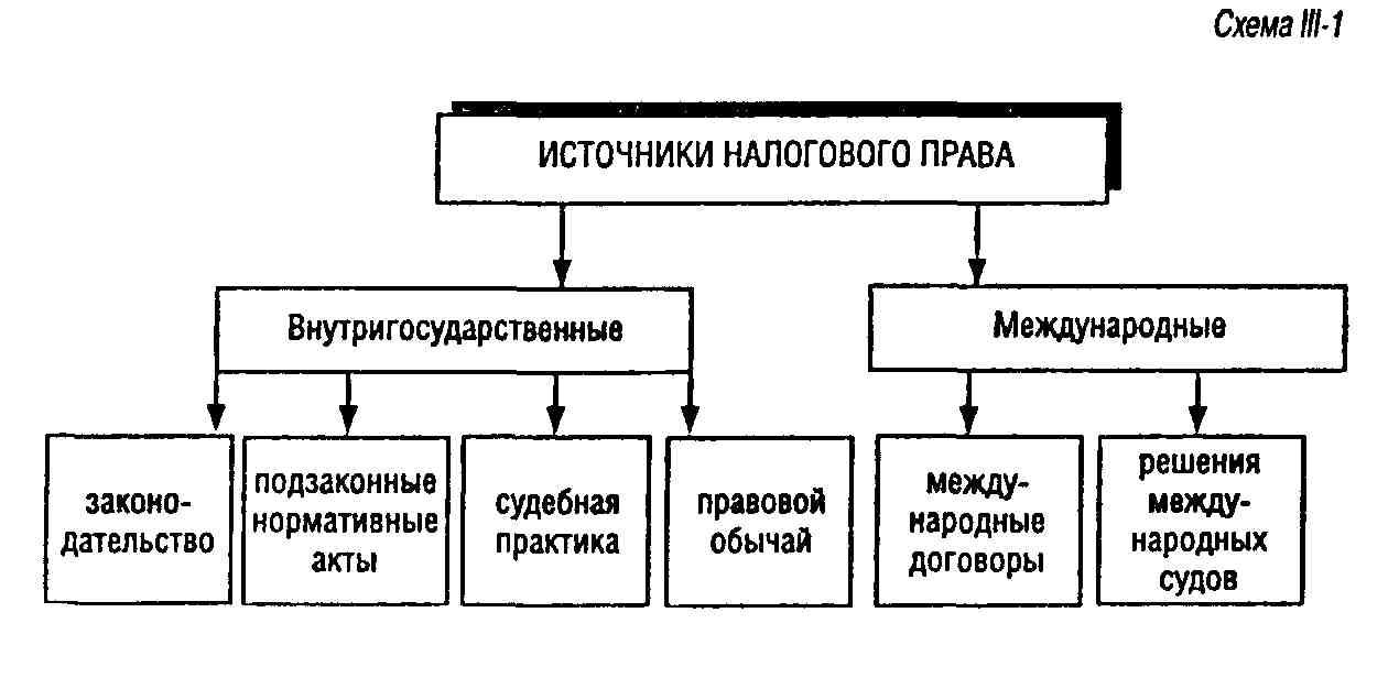 магазин бытовой место налогового кодекса в системе источников налогового права свежие вакансии заводе