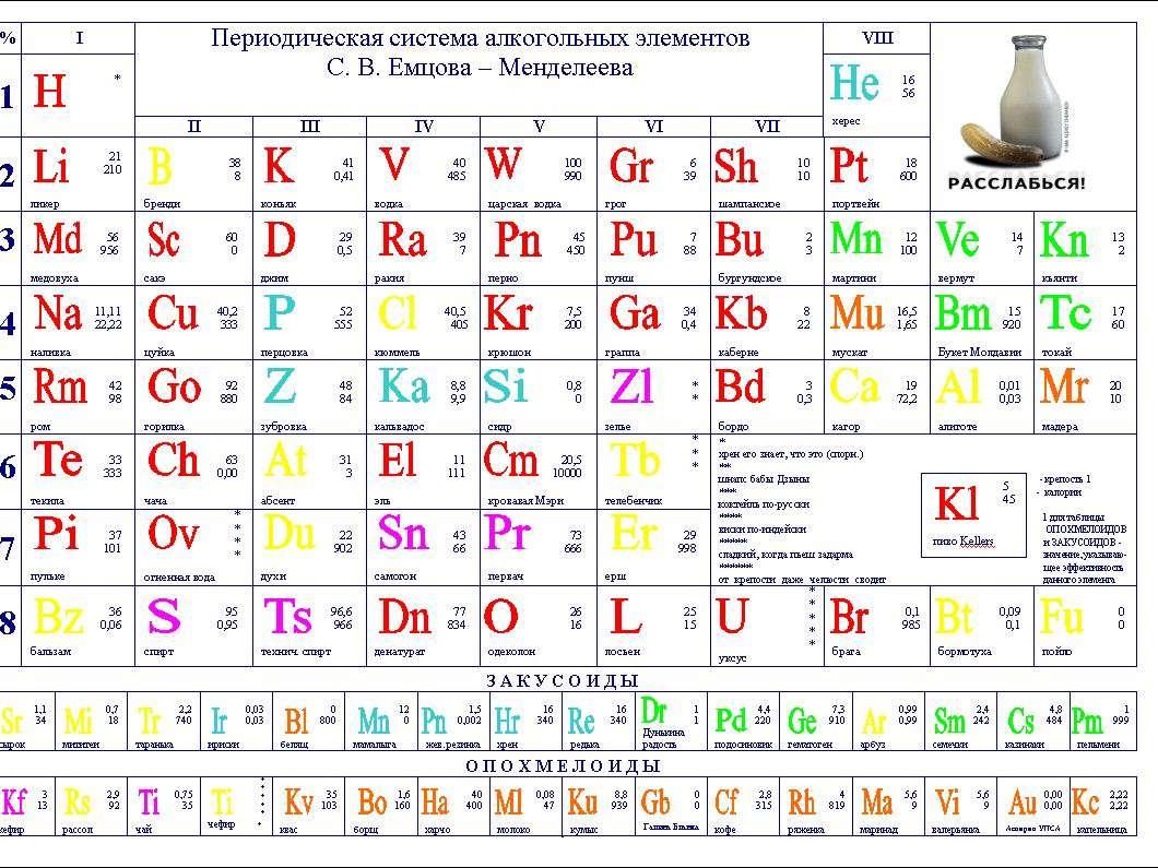 Периодическая таблица алкогольных элементов смотреть в подробностях.